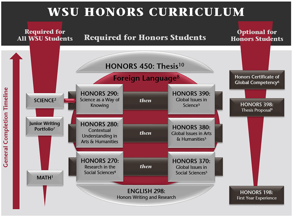 WSU Honors College Curriculum