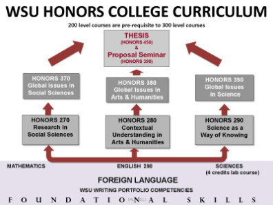 wsu honors college thesis proposal