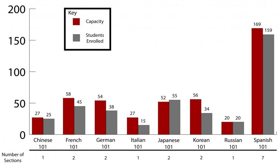 Bar graph showing the enrollment rates for foreign languages taught at WSU