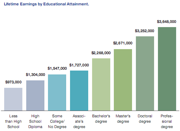 How Do Education And Occupations Affect Lifetime Earnings