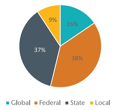 Global: 16%; Federal: 38%; State: 37%; Local: 9%.