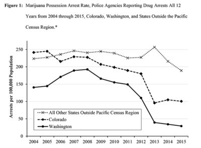 Table showing declining marijuana arrest rates.