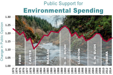 Graph highlighting public support for environmental spending from 1973 to 2014.