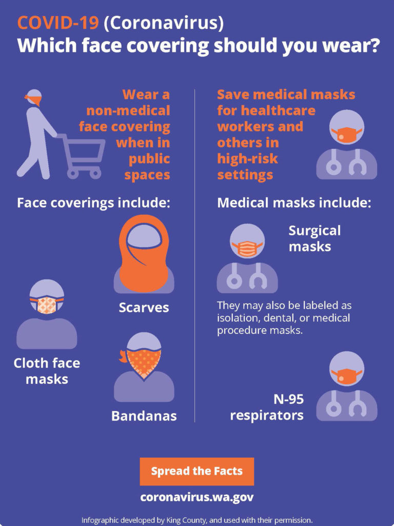 Infographic text: COVID-19: Which face covering should you wear? Wear a non0mediacl face covering when in public spaces. Face coverings include scarves, cloth face masks, bandanas. SAve medical masks for healthcare workers and others in high-risk settings. Medical masks include: surgical masks. They may also be labeled as isolation, dental, or medical procedure masks. N-95 respirators. Spread the facts. coronavirus.wa.gov