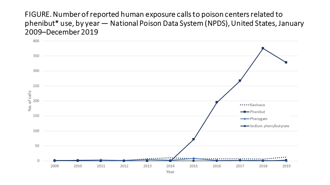 Graph showing dramatic rise in calls about phenibut