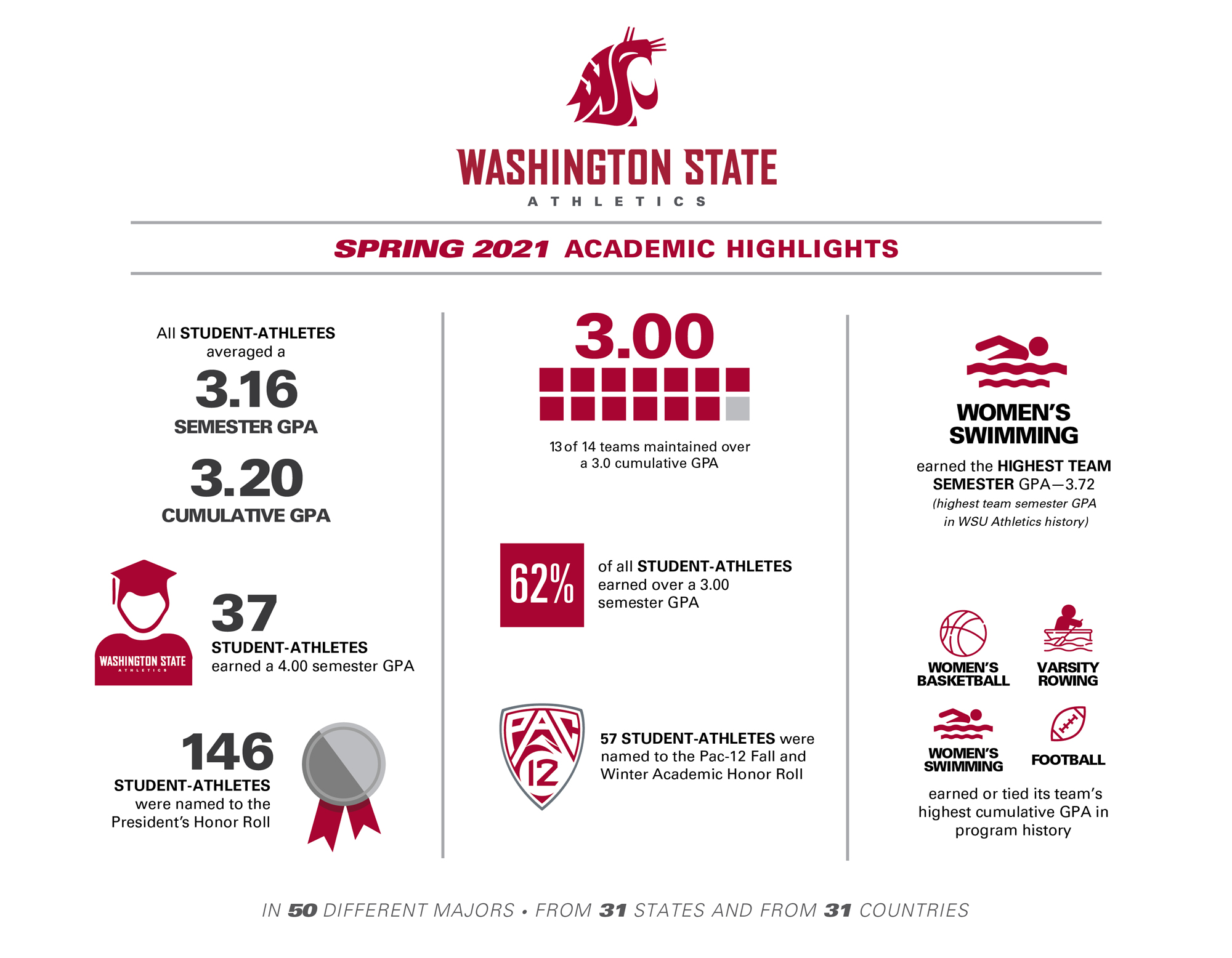 Infographic featuring WSU Athletics Spring 2021 academic highlights.