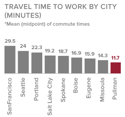 TravelTimes