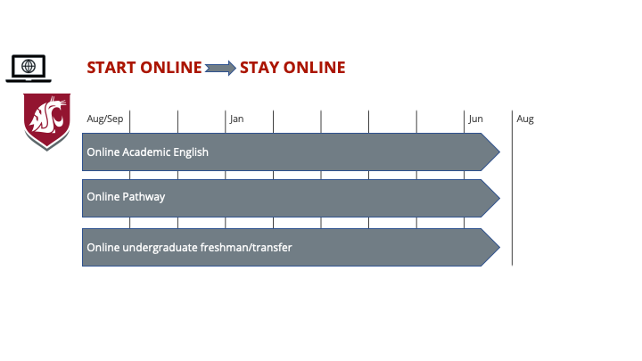 Start online-stay online