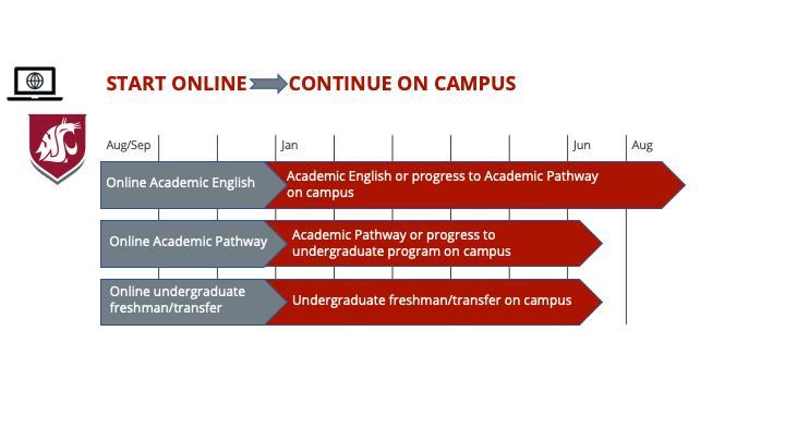 Start online-continue on campus