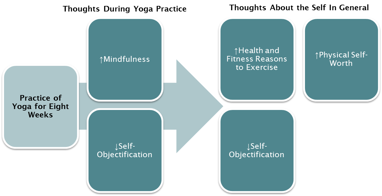 Flow chart of yoga outcomes