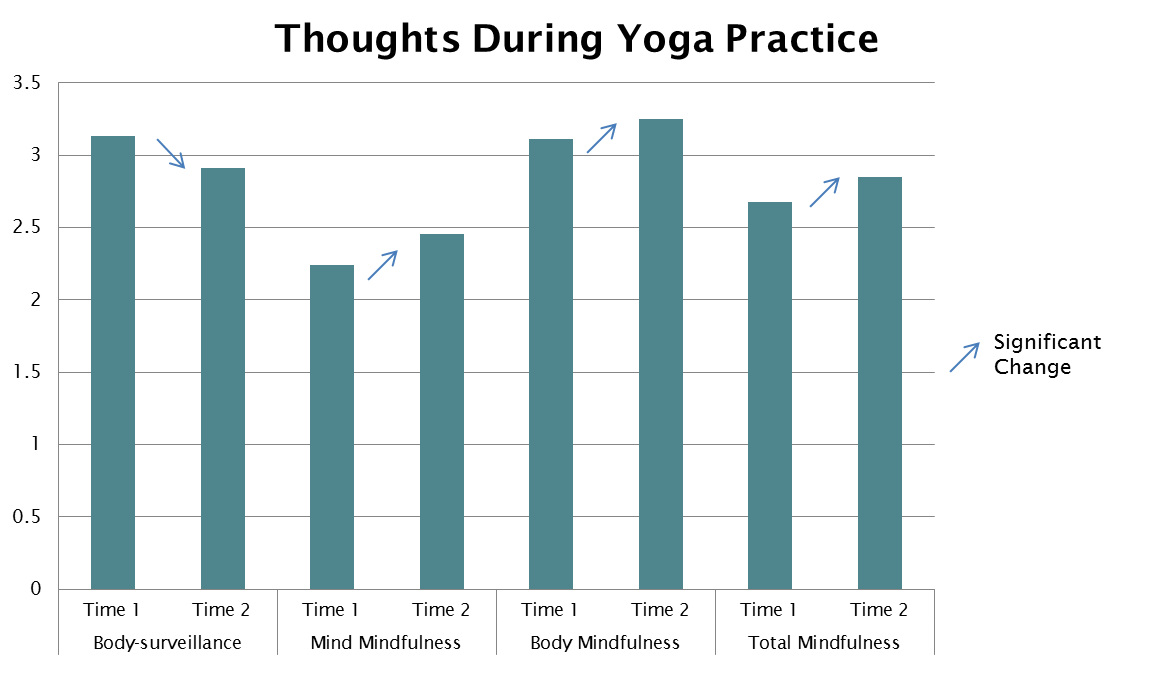 Thoughts During Yoga Practice