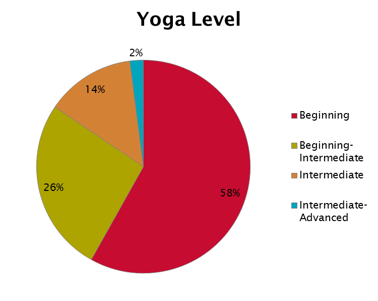 Pie Chart of Participants' Yoga Level