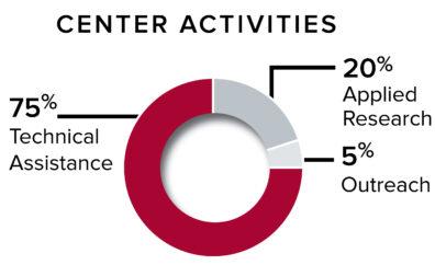 Center activities chart