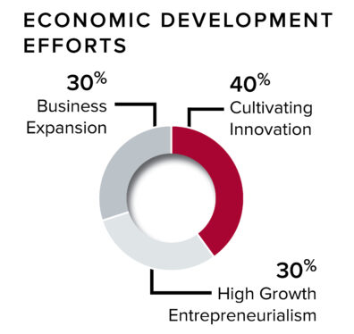 Economic development efforst