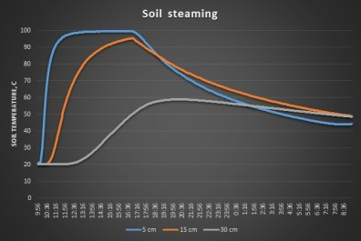 Soil temperatures at 5, 15, and 30 cm during steaming in a sandy loam field soil. The steamer (Sioux SF20) was shut off at 3 PM when the soil at 30 cm reached 50°C. The soil cooled rapidly at 5 cm but held above 50°C at 30 cm for about 14 hrs. The steamer operated for a little less than 5 hrs.