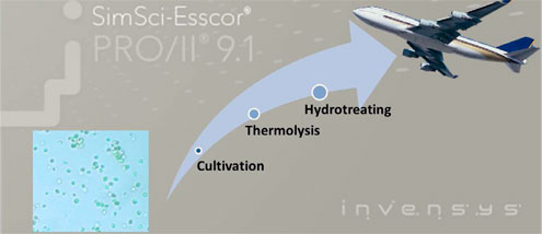 Conversion of Microalgae to Jetfuels - Cultivation, Thermolysis, Hydrotreating | SimSci-Esscor PRO/II 9.1 | invensys