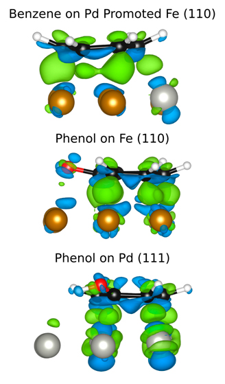 Three models: Benzene on Pd Promoted Fe (110), Phenol on Fe (110), and Phenol on Pd (111)