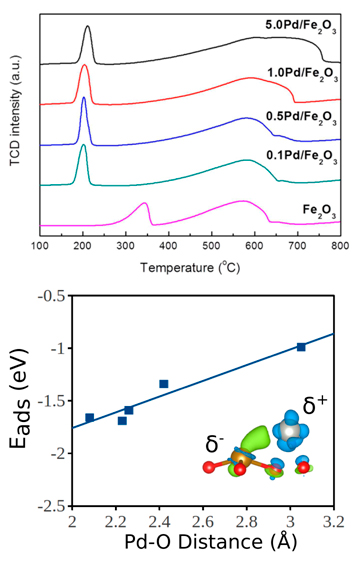 Two graphs: TCD intensity (a.u.) and Temperature in degrees Celsius for 5.0 Pd/Fe2O3, 1.0 Pd/Fe2O3, 0.5 Pd/Fe2O3, 0.1 Pd/Fe2O3, Fe2O3; E-ads (eV) and Pd-O Distance (A-ring)