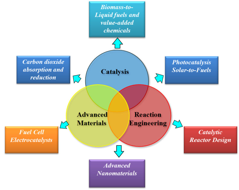 Diagram of Hongfei's research interest - covered in text