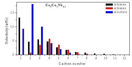 graph showing selectivity of Co2Cu1Nb0.2 alkanes, alkenes, and alcohols with respect to carbon number
