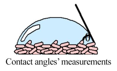 Contact angles' measurements