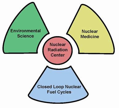 Nuclear Trefoil