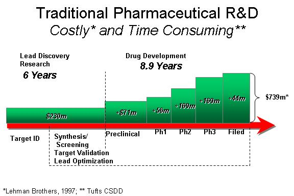 Traditional Pharmaceutical R&D