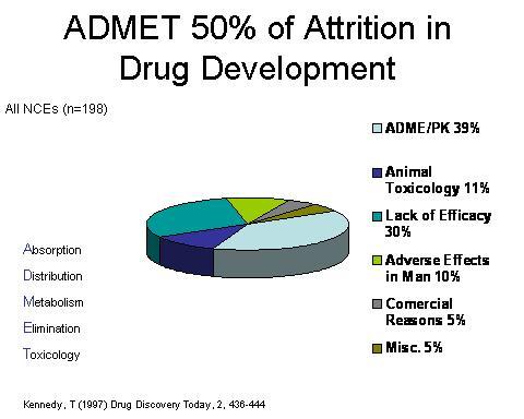 Attrition in Drug Development