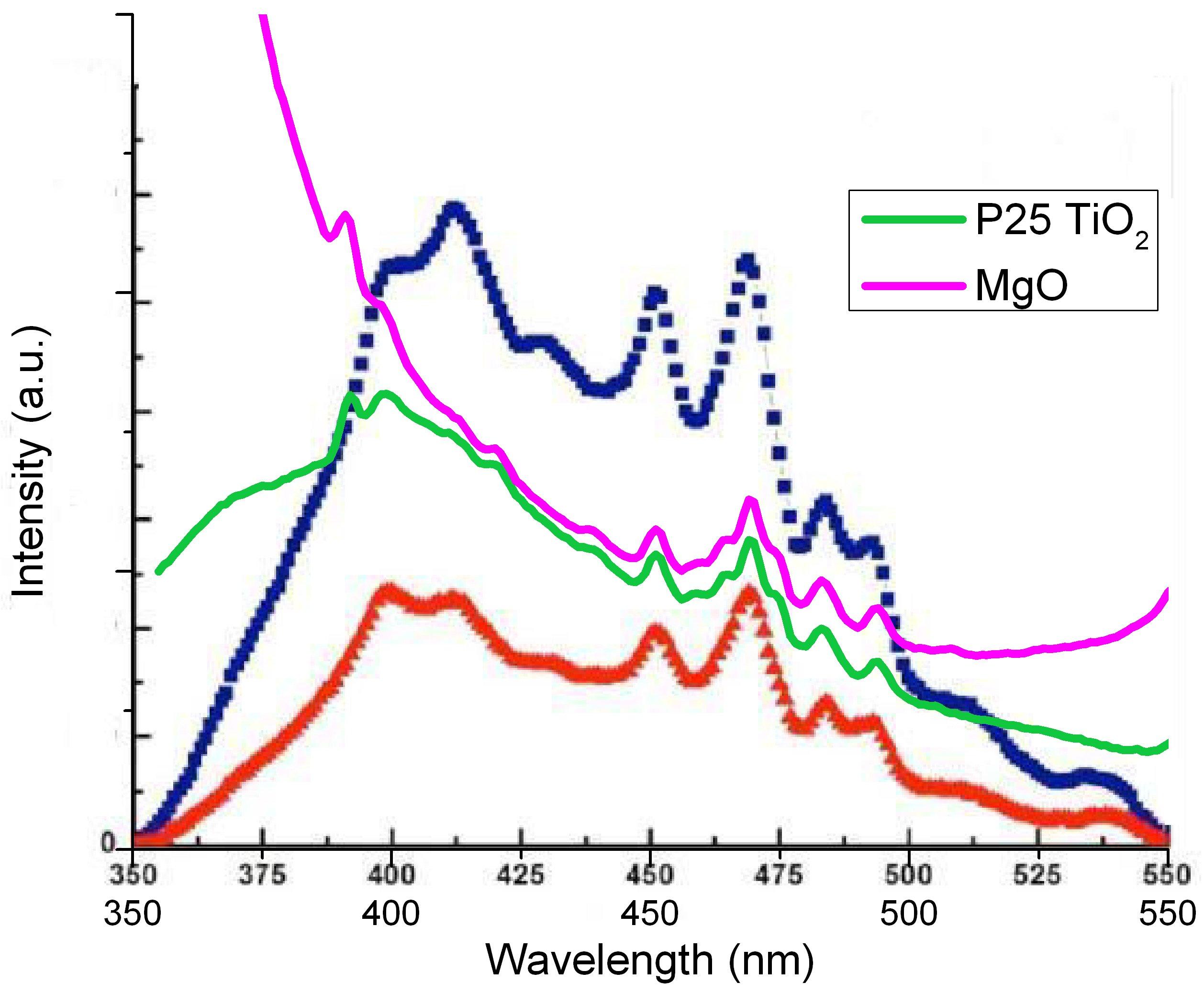 Spectro-electrochemical measurements