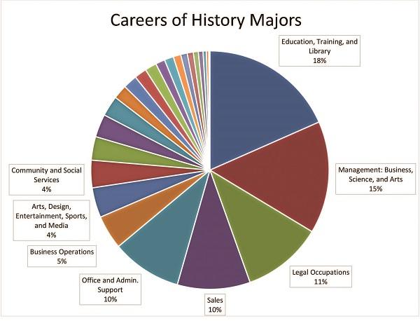 liberal arts major jobs