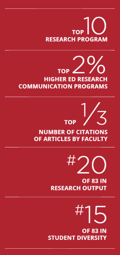 Murrow College Research Rankings