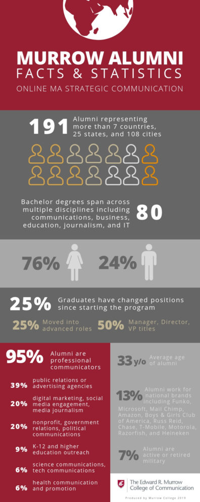 Online MA StratComm Alumni Facts Infographic