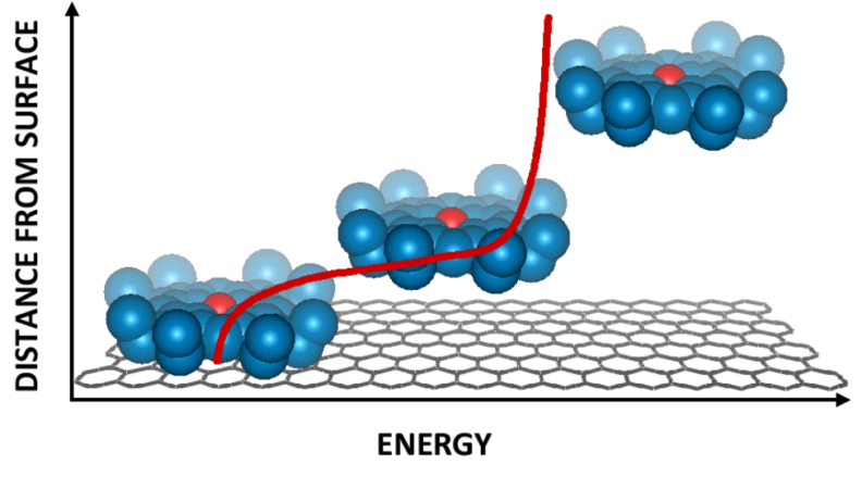 Variation in potential energy as a molecule desorbs from a surface