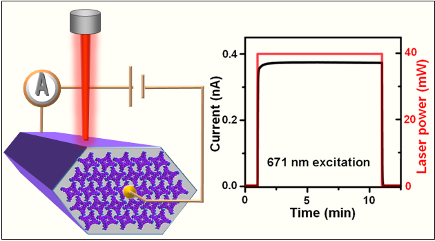 Crystalline porphyrin nanorods are photo-conducting along the pi-pi stacking axis
