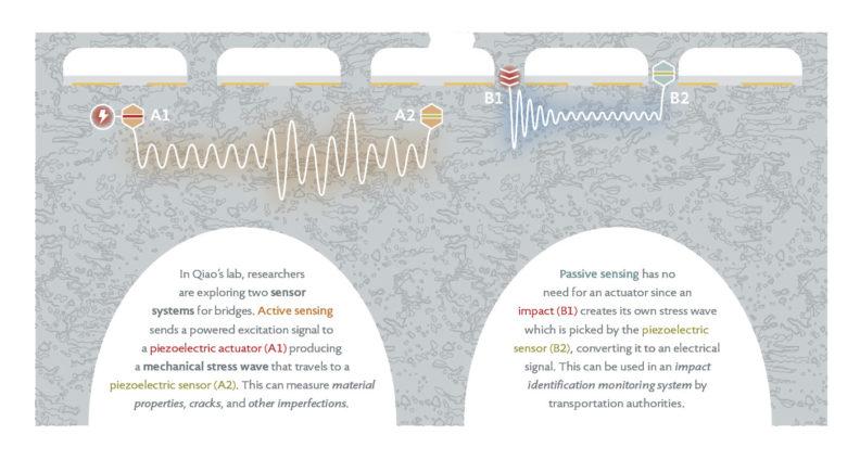 Infographic of WSU engineer Qiao bridge damage sensors