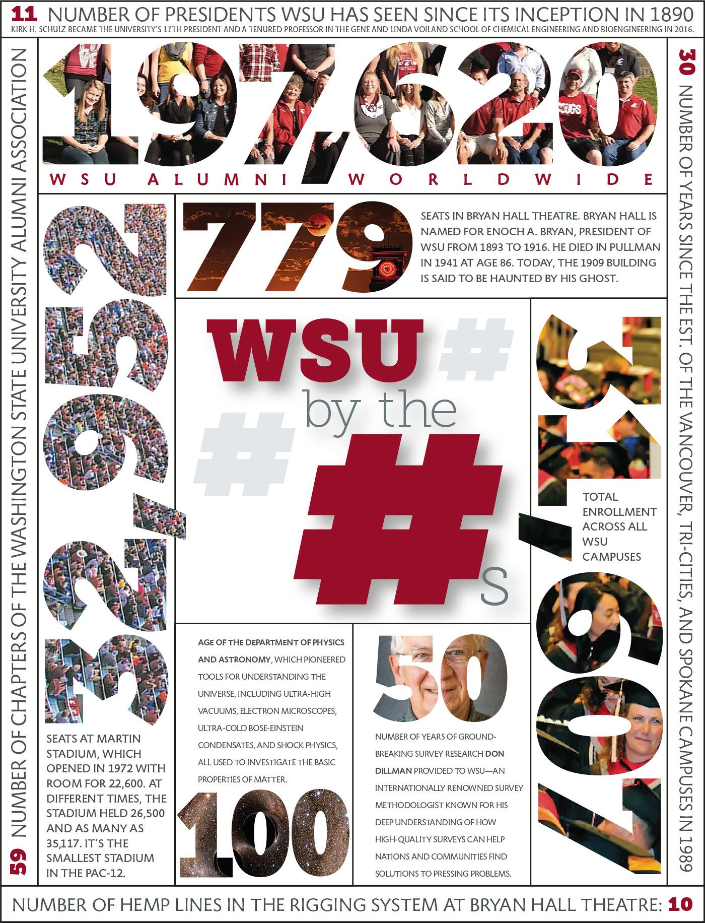 WSU by the number infographic