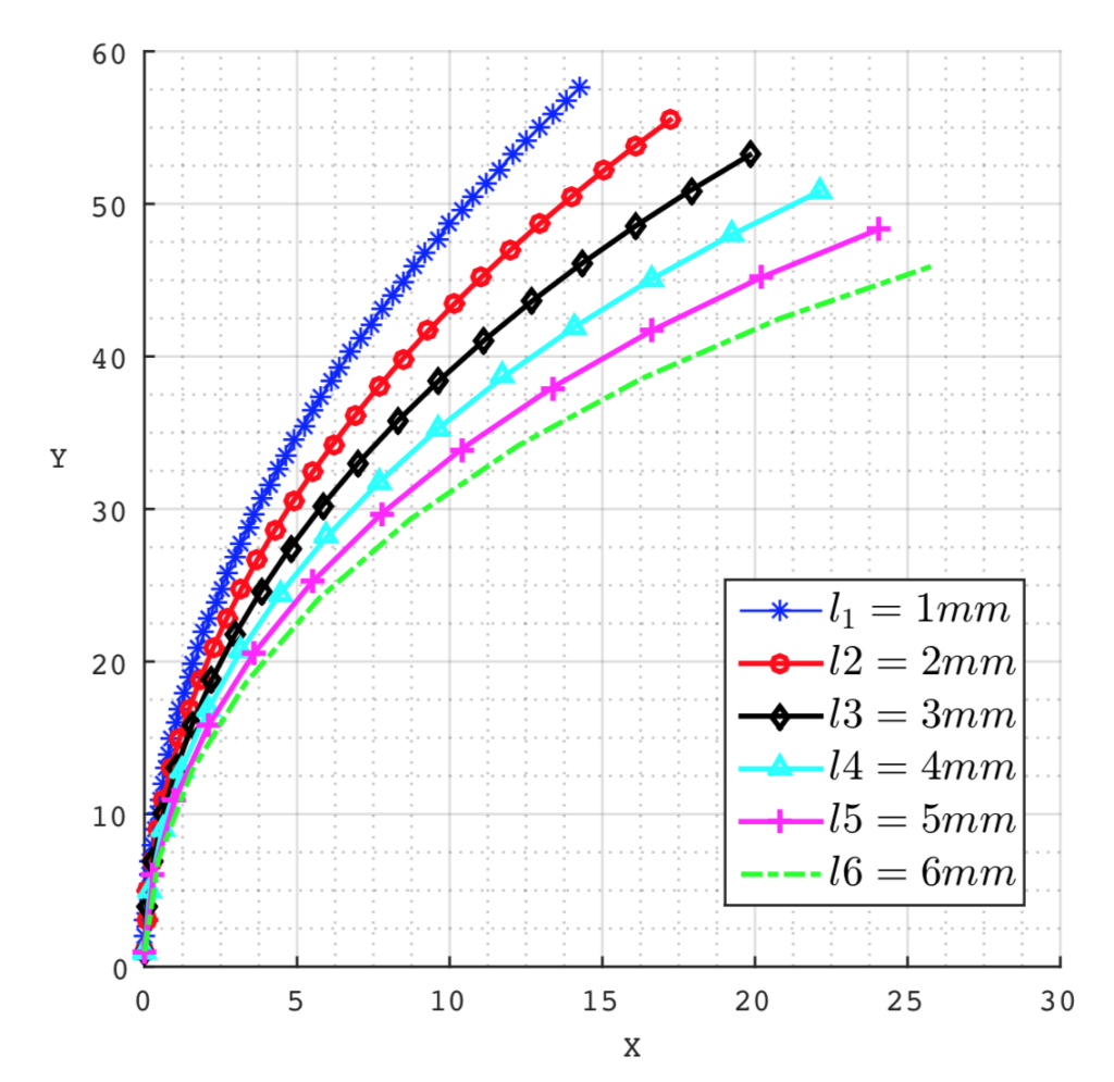 Steerable-needle-kinematic-model-lie-groups-1024x995