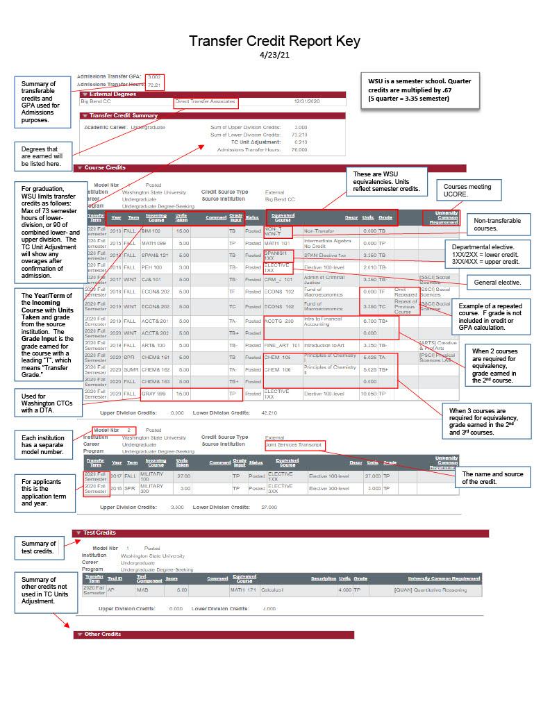 transfer credit report diagram
