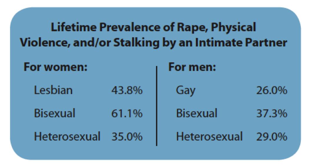 Homosexual domestic violence statistics