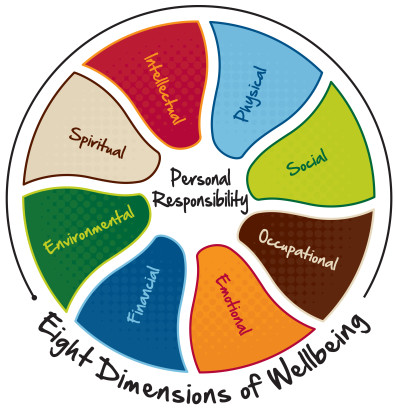 Well Being Wheel